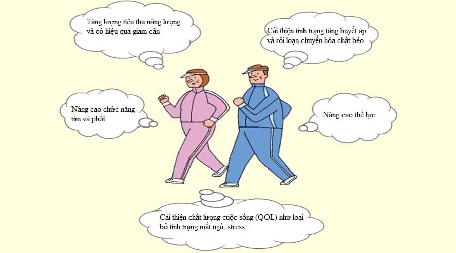 Chế độ tập luyện cho bệnh nhân tiểu đường 2