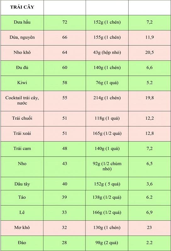 Chỉ số đường huyết và chỉ số glycemic load là gì 5