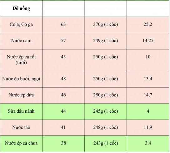 Chỉ số đường huyết và chỉ số glycemic load là gì 6