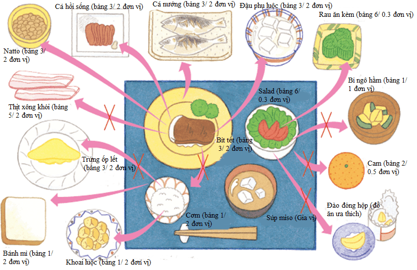 Cơ bản về chế độ ăn uống cho người tiểu đường 5