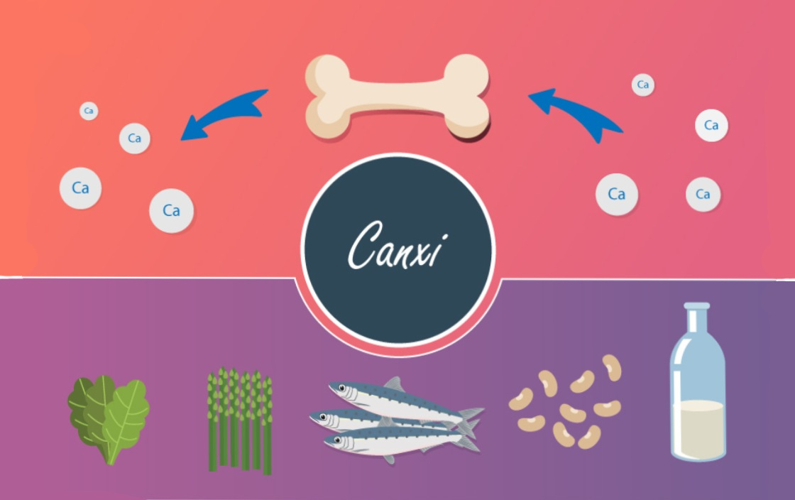 Canxi