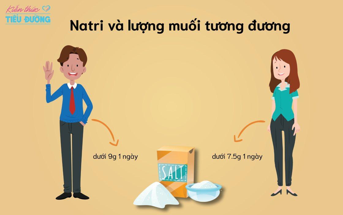Natri và lượng muối tương đương
