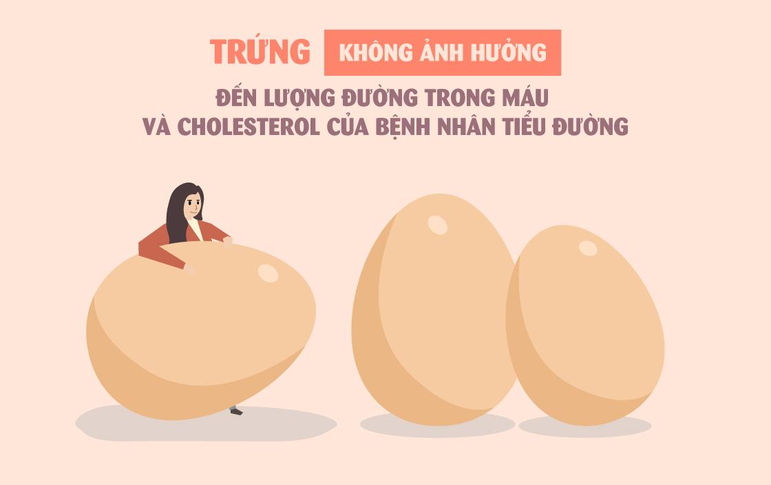 Trứng không ảnh hưởng đến lượng đường trong máu và cholesterol của bệnh nhân tiểu đường