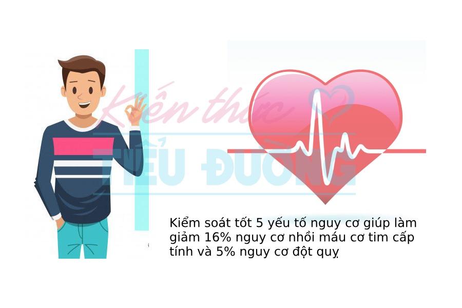 Kiểm soát 5 yếu tố nguy cơ giúp ngăn ngừa biến chứng tiểu đường 3