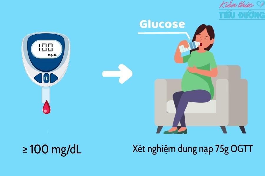 Phương pháp kiểm tra sàng lọc bất thường chuyển hóa glucose khi mang thai là gì? 2