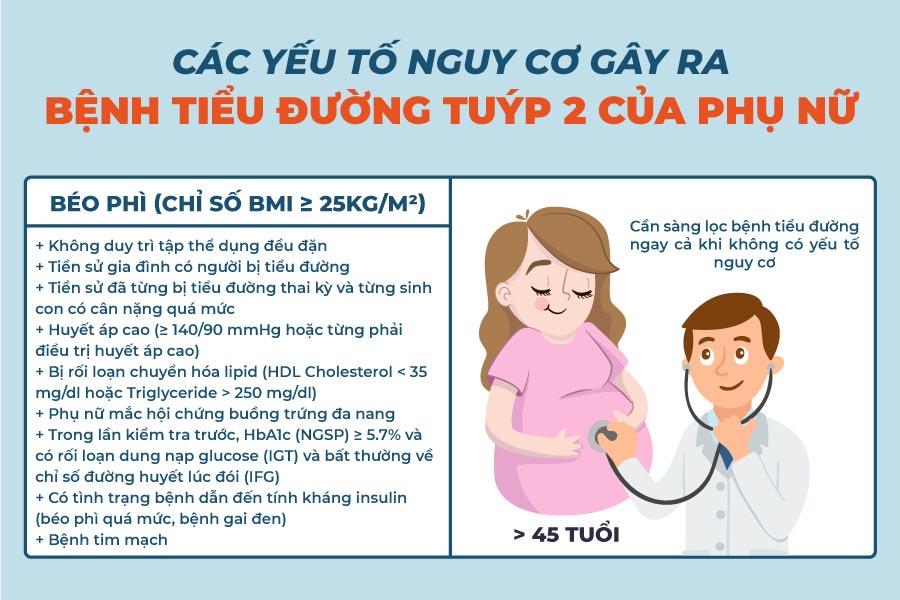 Các yếu tố nguy cơ gây ra bệnh tiểu đường thai kỳ và tiểu đường tuýp 2 ở phụ nữ 1