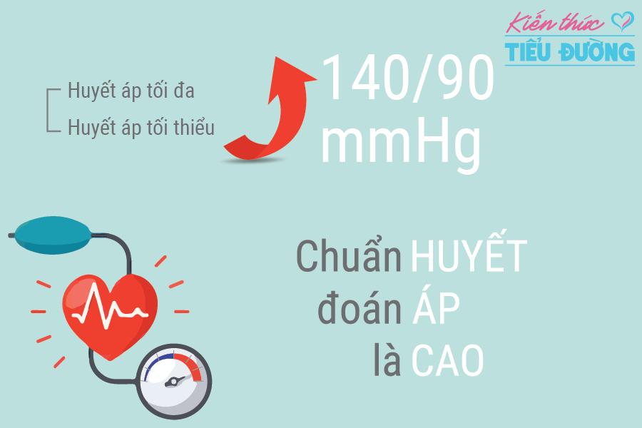 Giảm nguy cơ biến chứng và điều trị hiệu quả chứng huyết áp cao ở người mắc bệnh tiểu đường 1