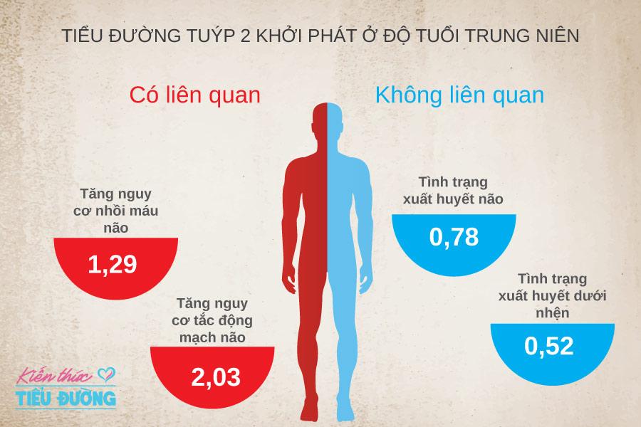 Bệnh tiểu đường tuýp 2 làm tăng nguy cơ đột quỵ khi về già? 1