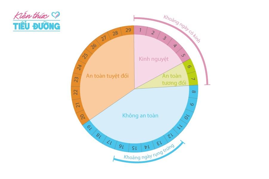 Biện pháp tránh thai đối với phụ nữ bị tiểu đường 7