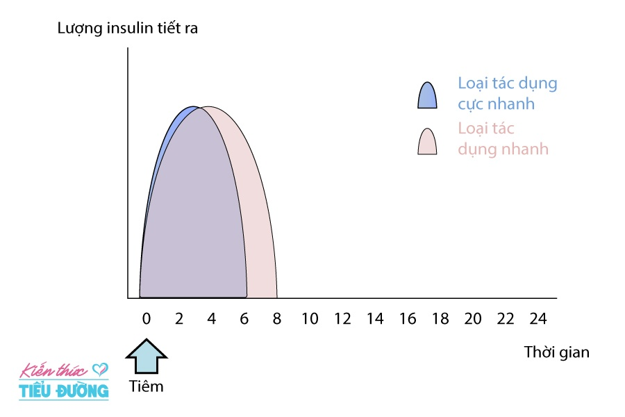 Điều trị tiểu đường thai kỳ bằng phương pháp tiêm insulin và những điều cần biết 2