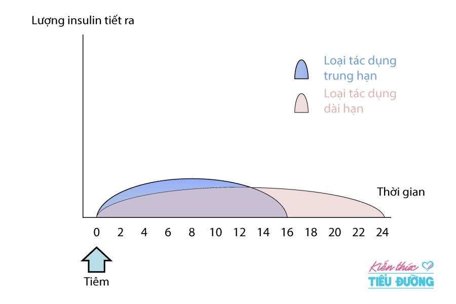 Điều trị tiểu đường thai kỳ bằng phương pháp tiêm insulin và những điều cần biết
