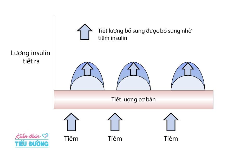 Điều trị tiểu đường thai kỳ bằng phương pháp tiêm insulin và những điều cần biết 4