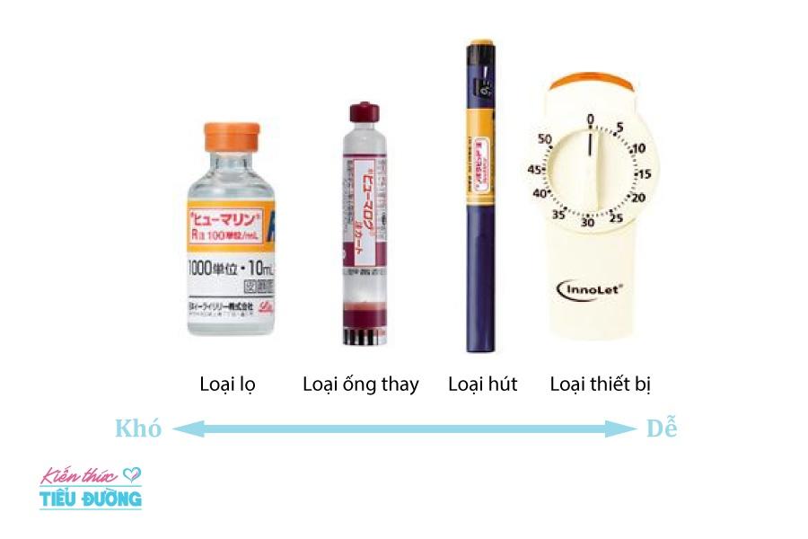 Điều trị tiểu đường thai kỳ bằng phương pháp tiêm insulin và những điều cần biết 6
