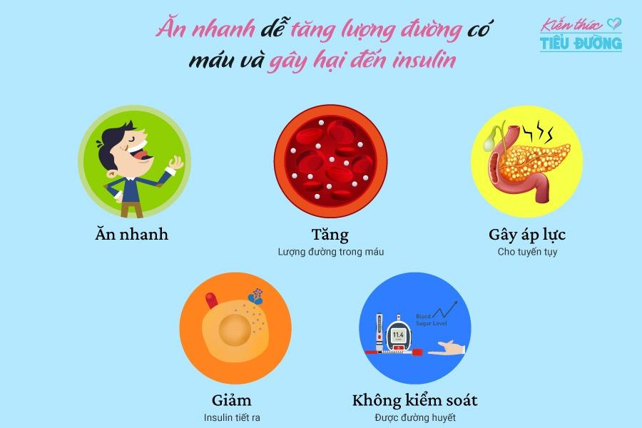 Hiệu quả của ăn chậm nhai kỹ đối với việc điều trị bệnh tiểu đường 1