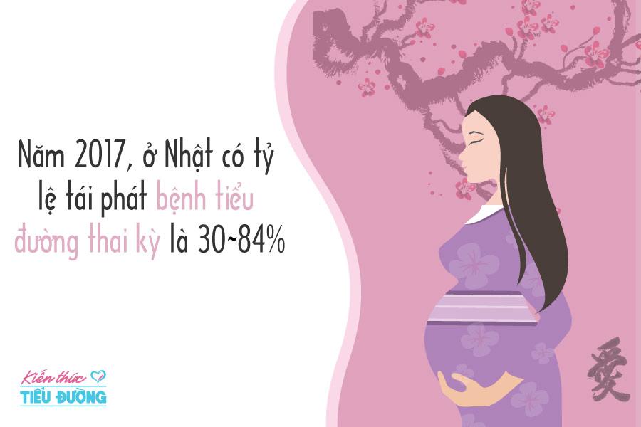 Tỷ lệ và các yếu tố làm tái phát bệnh tiểu đường thai kỳ trong lần mang thai tiếp theo