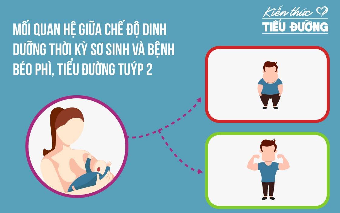 Mối quan hệ giữa chế độ dinh dưỡng thời kỳ sơ sinh và bệnh béo phì, tiểu đường tuýp 2 0